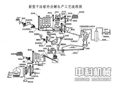 青海新型干法水泥生产设备