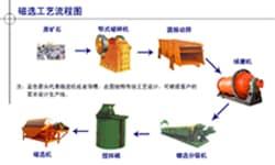 云南铜矿选矿设备